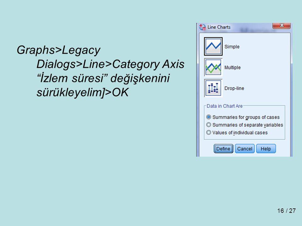 Graphs>Legacy Dialogs>Line>Category Axis İzlem süresi değişkenini sürükleyelim]>OK